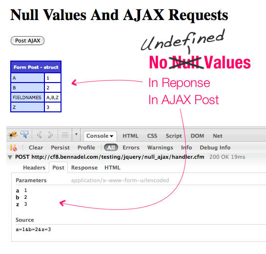 jQuery Does Not Post Undefined Values In AJAX Requests