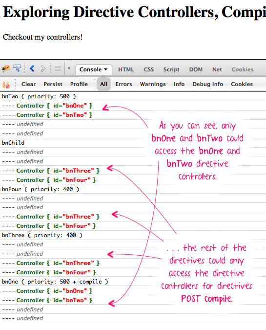 AngularJS directive controllers being injected into other directives, after a compile() call.
