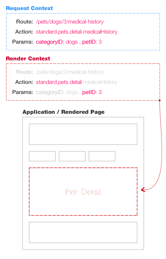 AngularJS routing using Request Context and Render Context.