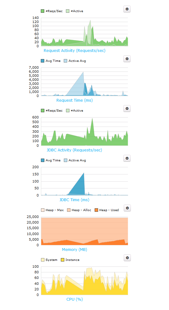 FusionReactor showing crazy spikes in web metrics.