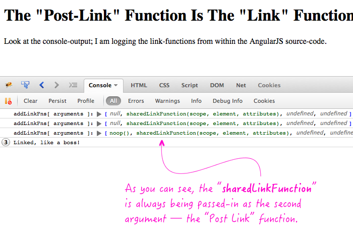 The post-link function is the same as the link function in AngularJS directives.