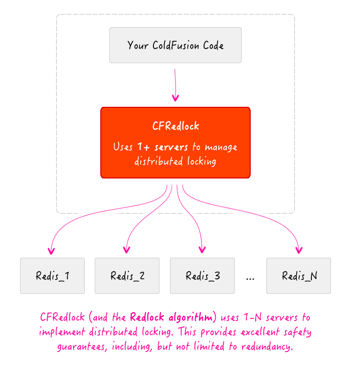 The CFRedlock general infrastructure diagram for distributed and robust locking using Redis.