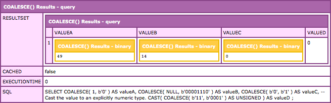 Using bit values in a COALESCE() statement in MySQL results in a binary values being returned.