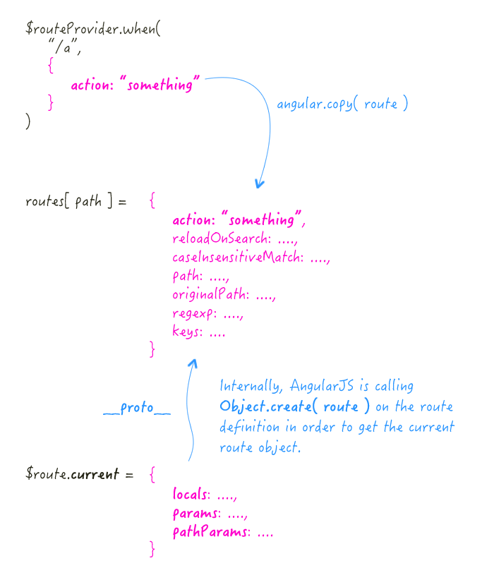 The route configuration object is exposed on the prototype of the current route in AngularJS / ngRoute.