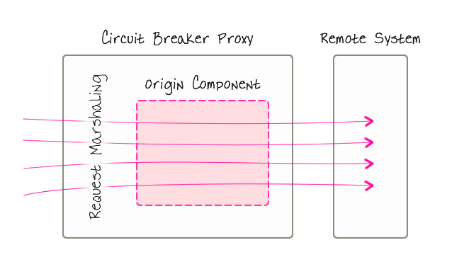 A circuit breaker proxies a component that communicates with a remote or untrusted system.