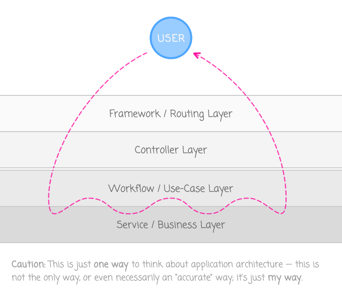 Considering application architecture when it comes to making feature flag assignments.