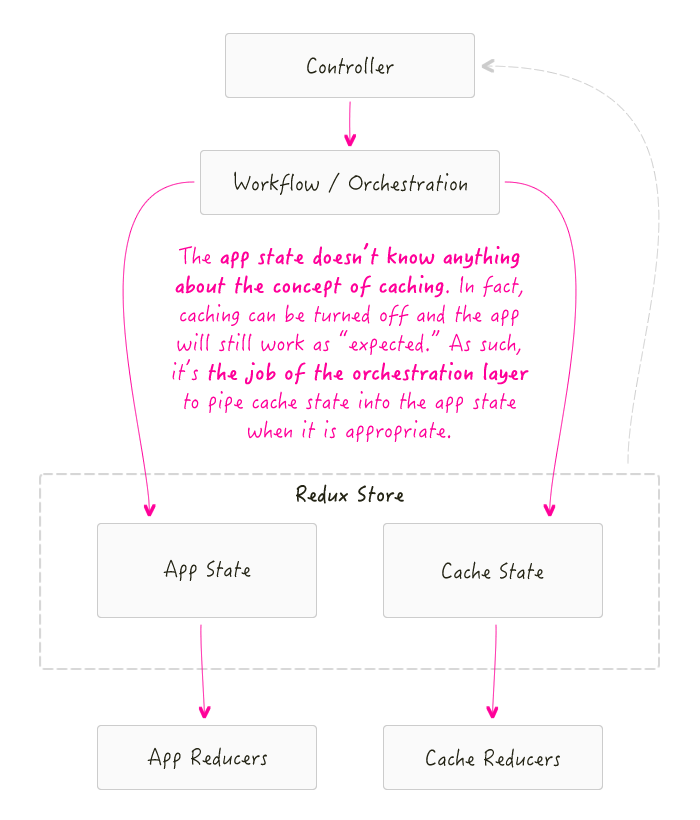 Managing Locally Cached Data With Redux In AngularJS