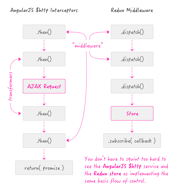AngularJS $http interceptors vs. Redux middleware - basically the same flow of control.