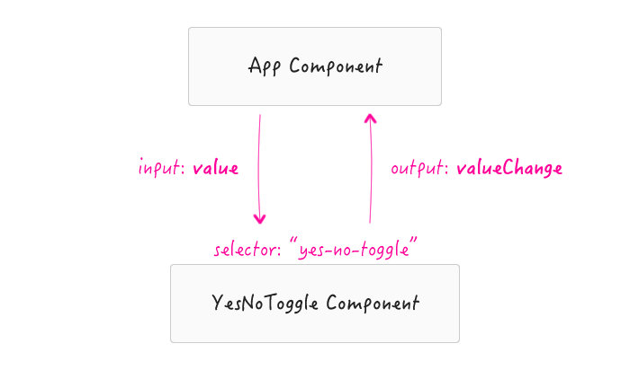 Custom component workflow in Angular 2.