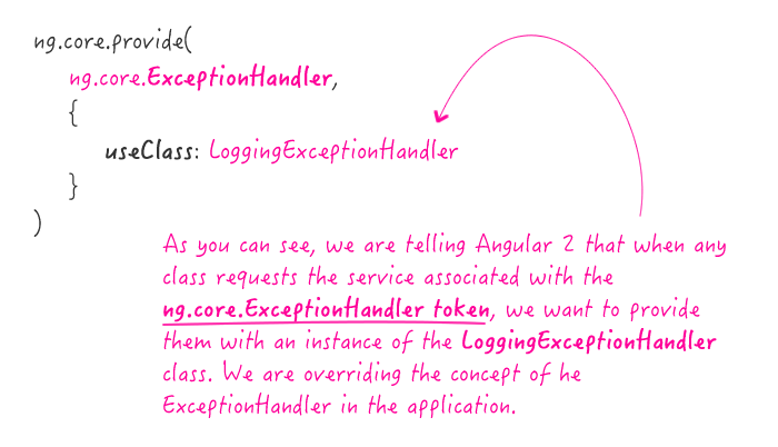 Overriding the ExceptionHandler class in Angular 2 Beta 6.