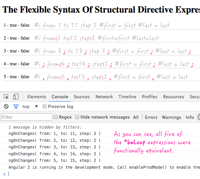 Structural directive syntax is very flexible in Angular 2 Beta 14.