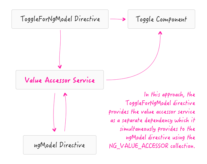 Implementing value accessors as a service in Angular 2.