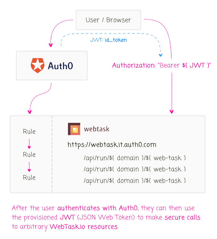 Auth0 JWT values can be used to secure WebTask.io resources.