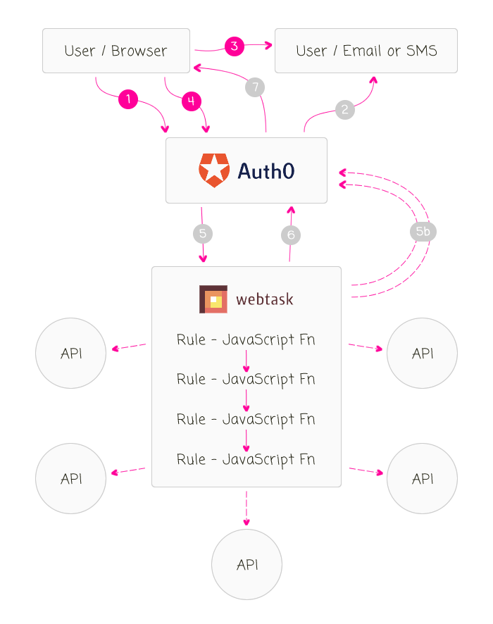 Auth0 passwordless authentication workflow with Angular 2 and WebTask.io.