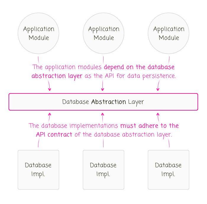The direction of dependency and adherence of a database abstraction layer.