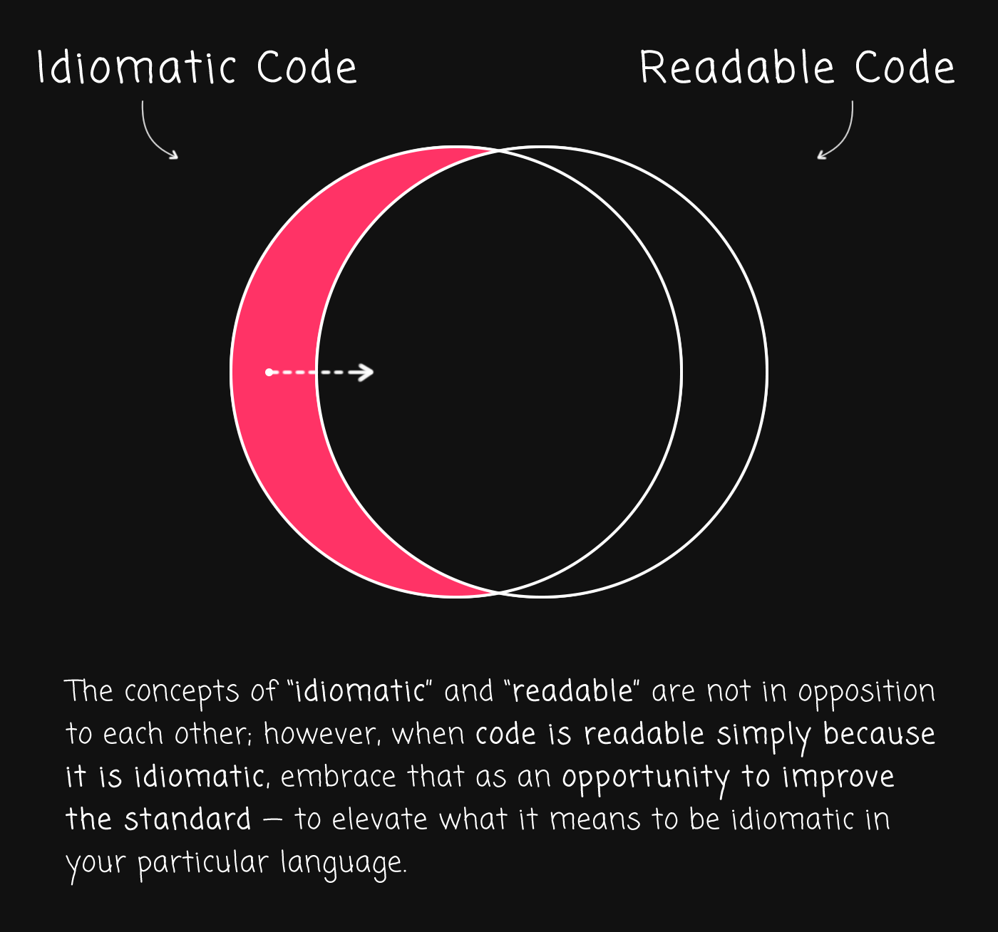 Favor readable code over idiomatic code.