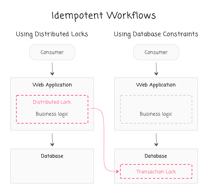 Idempotent workflows - leveraging the power of databae constraints.