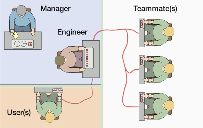 Viewing software engineering teams through the lens of the Milgram Experiment on Obedience to Authority FIgures.