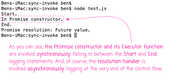 The promise constructor and its executor function are invoked synchronously.