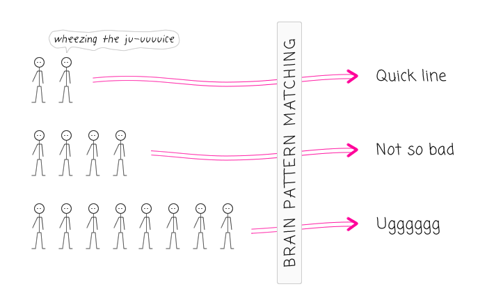 The user experience (UX) of waiting on line - pattern matching and social contracts.