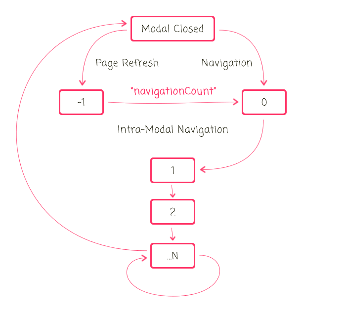 Animating Modal Windows While Blocking Intra-Modal Transitions In