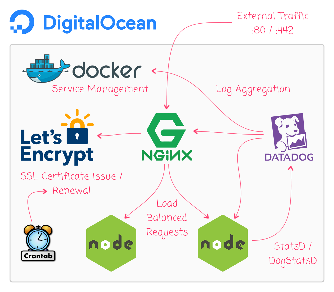 From Noob To Docker On DigitalOcean With Nginx, Node js