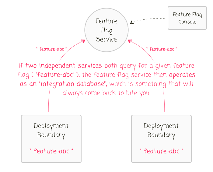 Feature flags as an integration database.