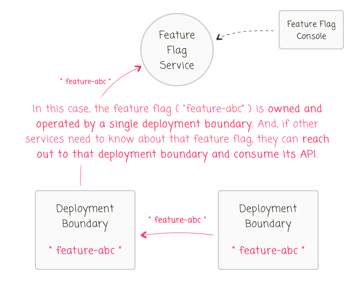 Each feature flag should be owned and operated within a single deployment boundary.