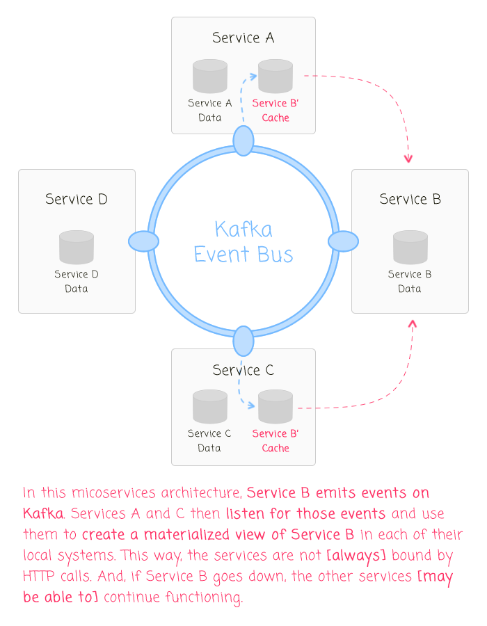 Kafka and flux as event-driven architectures.