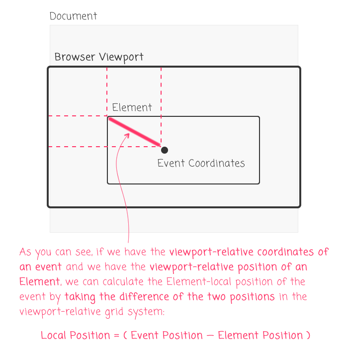 Translating viewport-relative coordinates into element-relative coordinates using the .getBoundingClientRect() method.