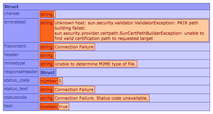 CFHTTP error for an HTTPS request: Connection Failure - Unable to determine MIME type of file.