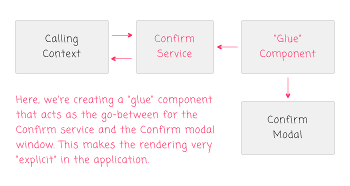 Using a glue component to render the modal window based on the modal service.