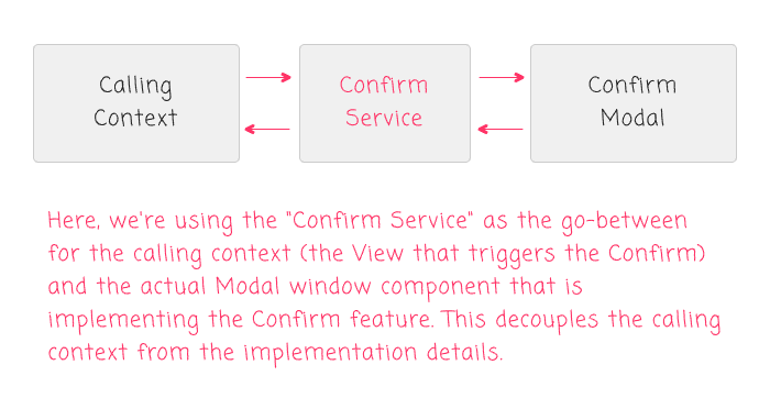 Using a service to decouple the calling context from the modal implementation.