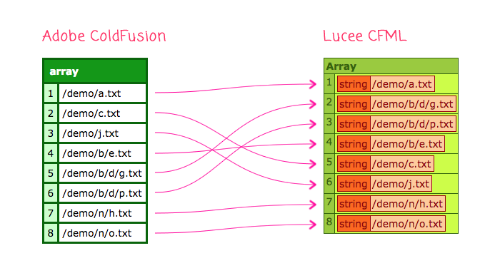 directoryList() sorting works differently in Adobe ColdFusion vs. Lucee CFML when returning