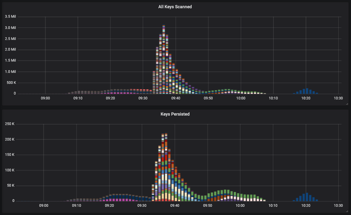 Grafana dashboard for the backfilling of Redis TTL values in a Lucee CFML application.