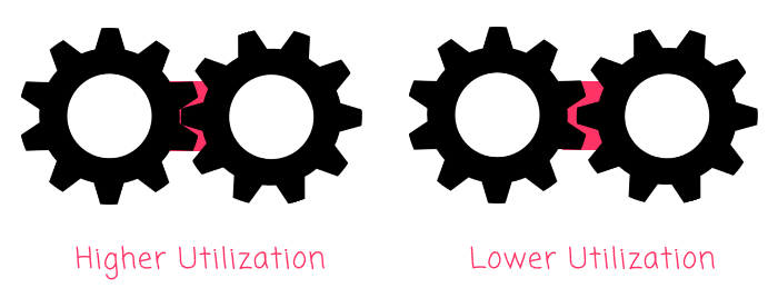Two sets of gears with different degrees of meshing between the gears as an indication of resource utilization.