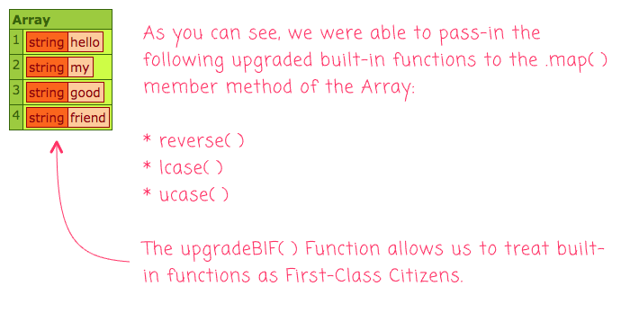 Passing built-in functions to the .map() method in Lucee 5.3.2.77.